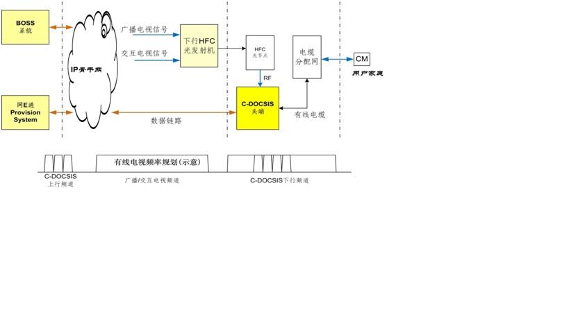 系统组成示意图 BYO-CMC-X产品由射频接口模块、分类转发模块、系统控制模块和IPQAM等功能模块组成。其中,IPQAM模块为可选模块,提供边缘IPQAM接入功能。 采用北邮国安自主知识产权的智能集中管理方案和先进的自然冷却技术,大幅度减低维护成本和维护工作量。产品提供16路下行信道,下行带宽可达1000Mbps;4路上行信道,上行带宽可达160Mbps。 系统可选配内置光接收机模块、ONU模块、IPQAM模块。可实现光节点整体解决方案。