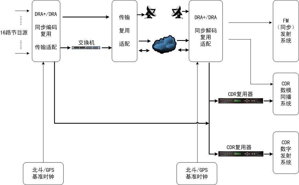 将远距离传输来的信号解码成为基带音频信号即可送至fm音频调制发射系